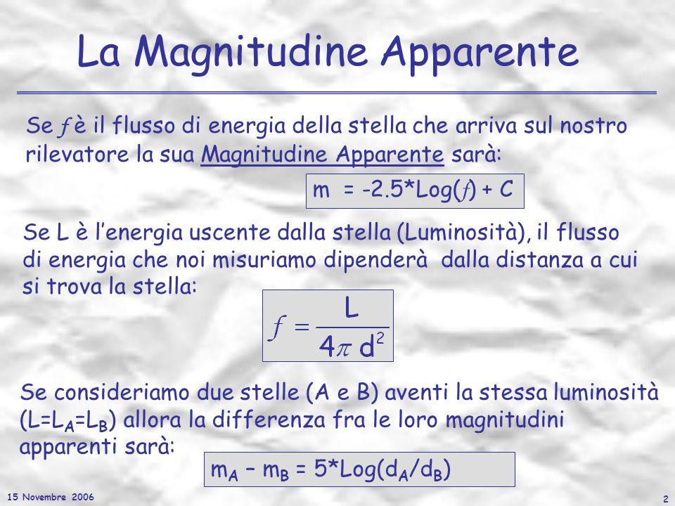 15 Novembre 2006 2 La Magnitudine Apparente m = -2.5*Log( f ) + C m A – m B = 5*Log(d A /d B ) Se consideriamo due stelle (A e B) aventi la stessa lum