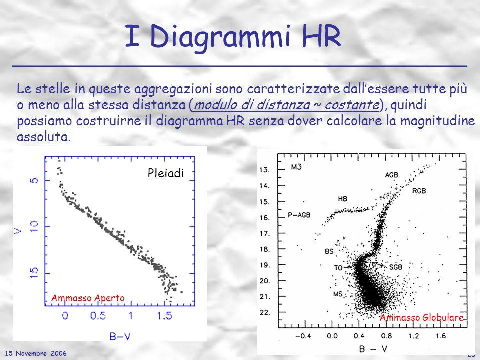 15 Novembre 2006 20 I Diagrammi HR Le stelle in queste aggregazioni sono caratterizzate dallessere tutte più o meno alla stessa distanza (modulo di di