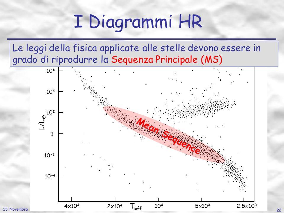 15 Novembre 2006 22 I Diagrammi HR L/L T eff 10 6 10 4 10 2 1 10 -2 10 -4 4x10 4 2x10 4 10 4 5x10 3 2.5x10 3 Mean Sequence Le leggi della fisica appli