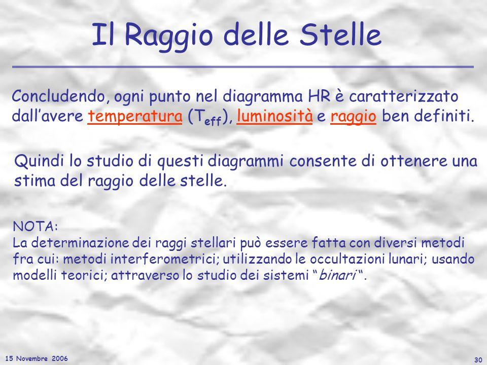 15 Novembre 2006 30 Il Raggio delle Stelle Concludendo, ogni punto nel diagramma HR è caratterizzato dallavere temperatura (T eff ), luminosità e ragg
