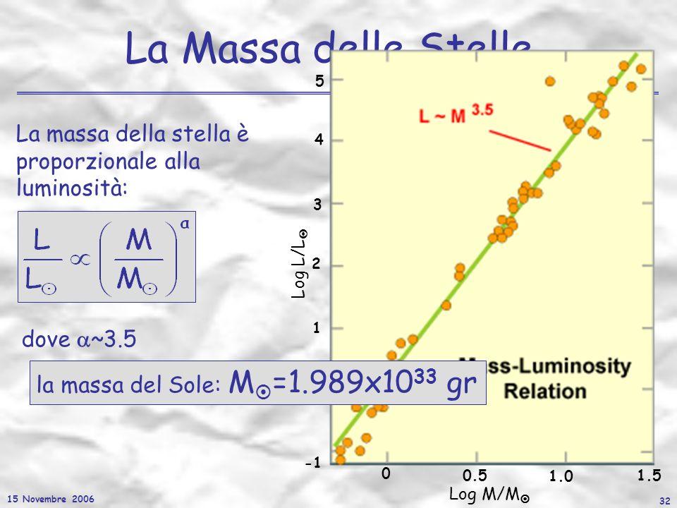 15 Novembre 2006 32 La Massa delle Stelle La massa della stella è proporzionale alla luminosità: 0 0.5 1.0 1.5 0 1 2 3 4 5 Log M/M Log L/L dove ~3.5 l