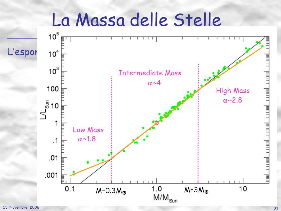 15 Novembre 2006 33 La Massa delle Stelle Lesponente varia con la massa della stella Intermediate Mass ~4 Low Mass ~1.8 High Mass ~2.8 M=0.3M M=3M