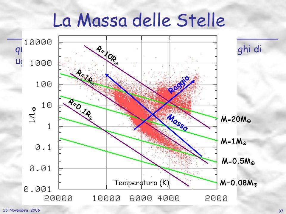 15 Novembre 2006 37 La Massa delle Stelle quindi nel diagramma HR possiamo individuare i luoghi di uguale raggio e massa in funzione di T eff e L/L R=