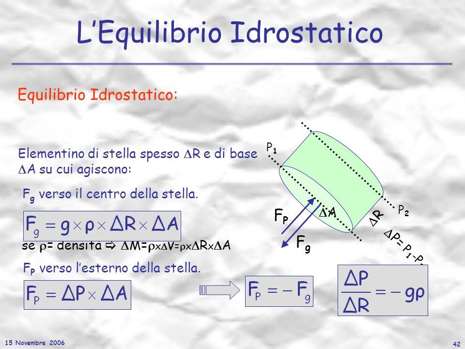 15 Novembre 2006 42 LEquilibrio Idrostatico Equilibrio Idrostatico: F g =g x M se = densità M= x V= x R x A A R Elementino di stella spesso R e di bas