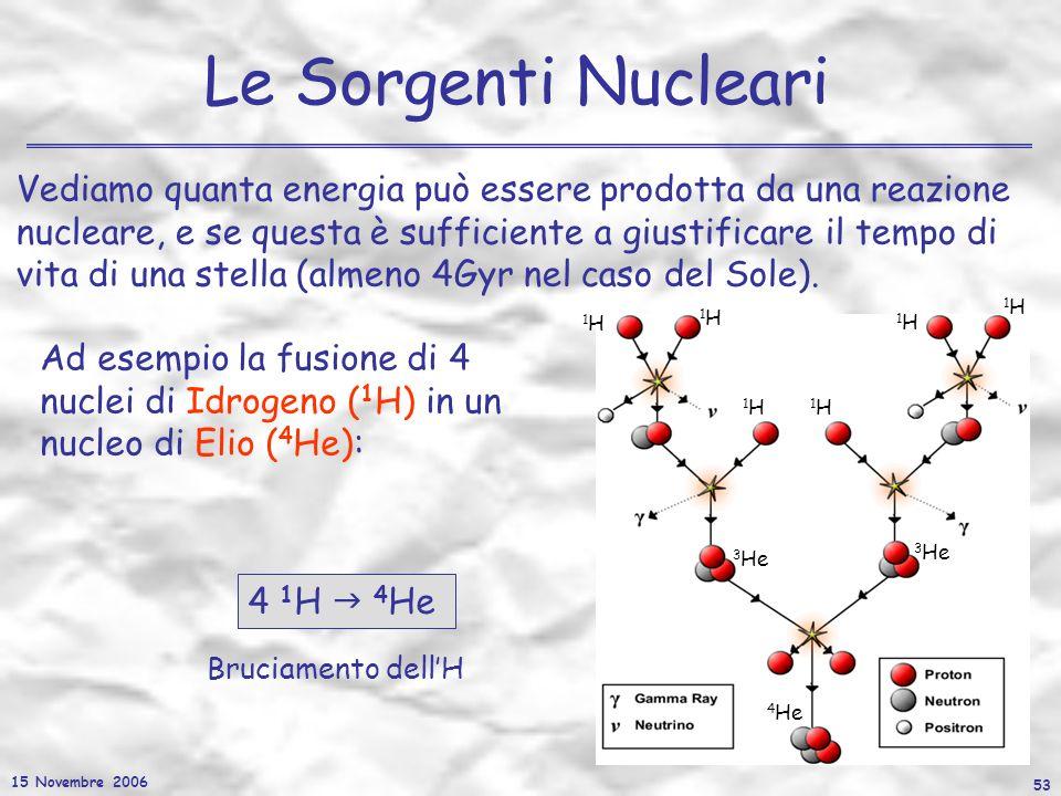 15 Novembre 2006 53 Le Sorgenti Nucleari Vediamo quanta energia può essere prodotta da una reazione nucleare, e se questa è sufficiente a giustificare