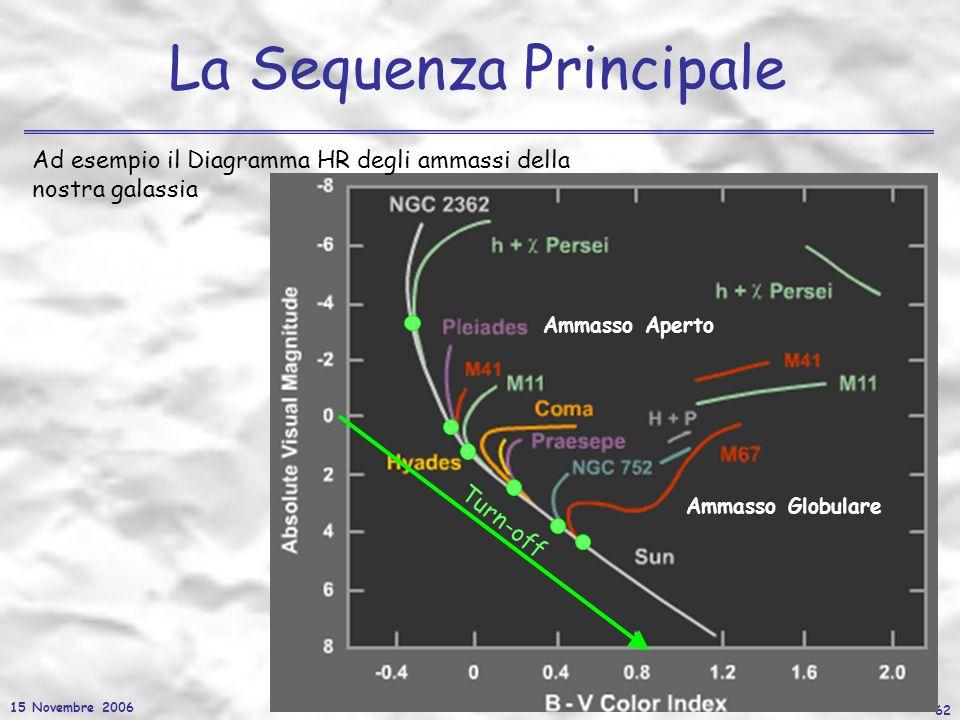 15 Novembre 2006 62 La Sequenza Principale Ad esempio il Diagramma HR degli ammassi della nostra galassia Turn-off Ammasso Aperto Ammasso Globulare