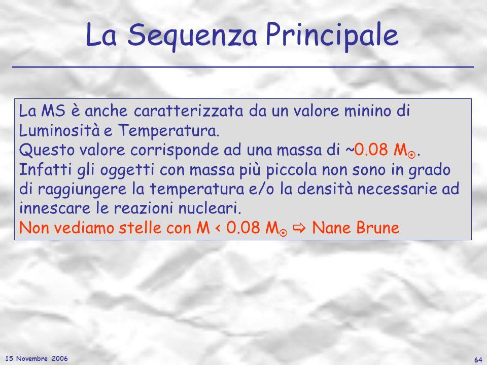 15 Novembre 2006 64 La Sequenza Principale La MS è anche caratterizzata da un valore minino di Luminosità e Temperatura. Questo valore corrisponde ad