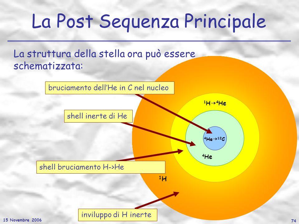 15 Novembre 2006 74 La Post Sequenza Principale La struttura della stella ora può essere schematizzata: 1H1H 1 H 4 He 4 He 4 He 12 C inviluppo di H in