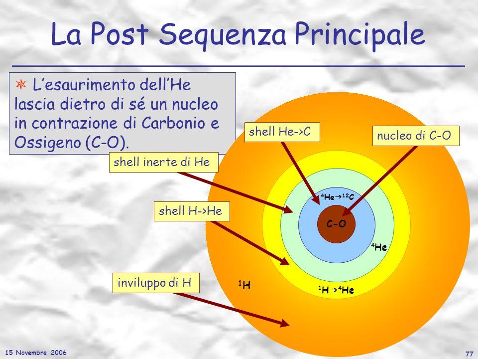 15 Novembre 2006 77 La Post Sequenza Principale Lesaurimento dellHe lascia dietro di sé un nucleo in contrazione di Carbonio e Ossigeno (C-O). 4 He 12