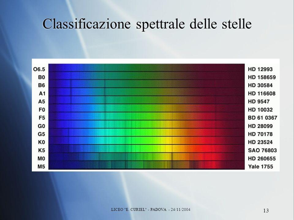 LICEO E. CURIEL - PADOVA - 24/11/2004 13 Classificazione spettrale delle stelle
