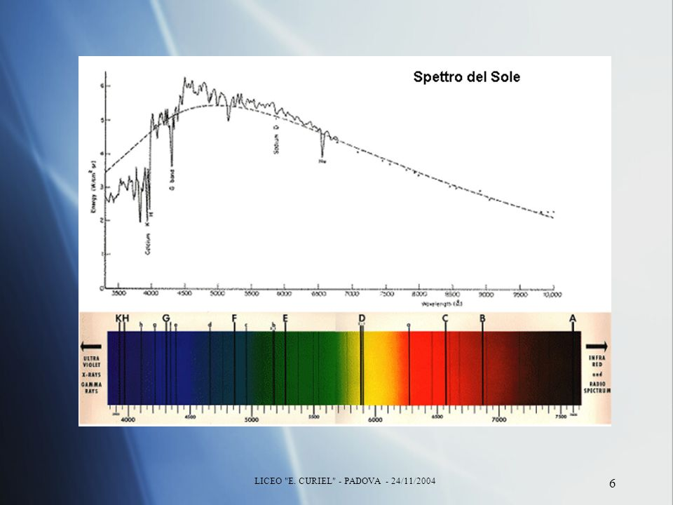 7 Spettro a righe di emissione di una nebulosa planetaria Da 400 a 700 nm