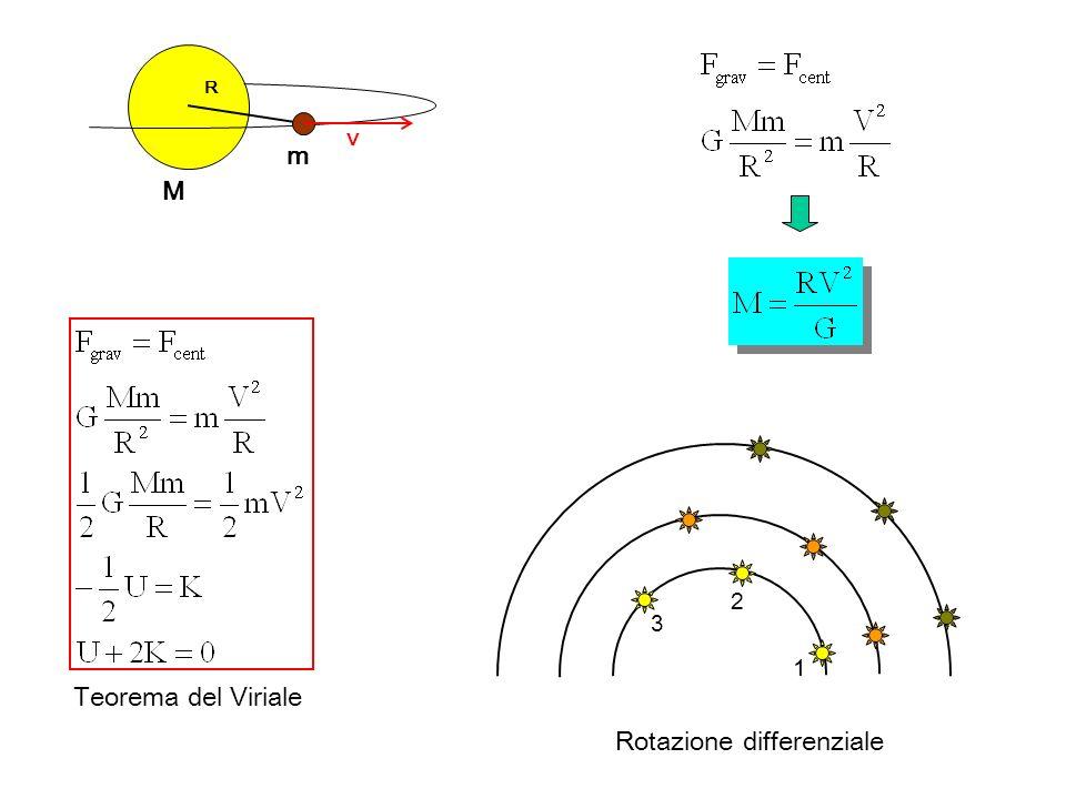R V M m 1 2 3 Teorema del Viriale Rotazione differenziale