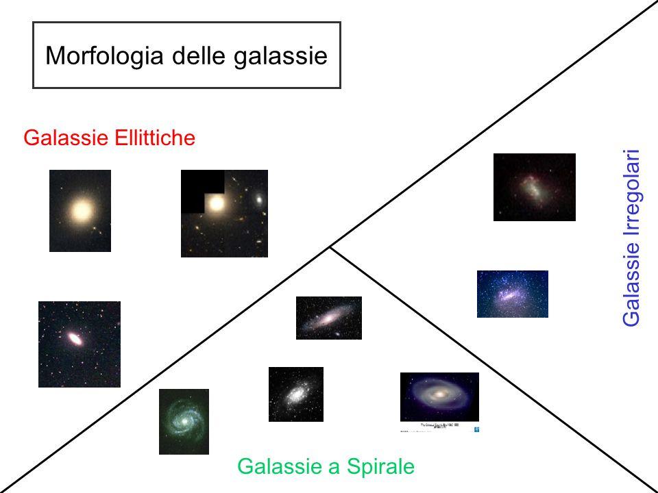 Morfologia delle galassie Galassie Ellittiche Galassie a Spirale Galassie Irregolari