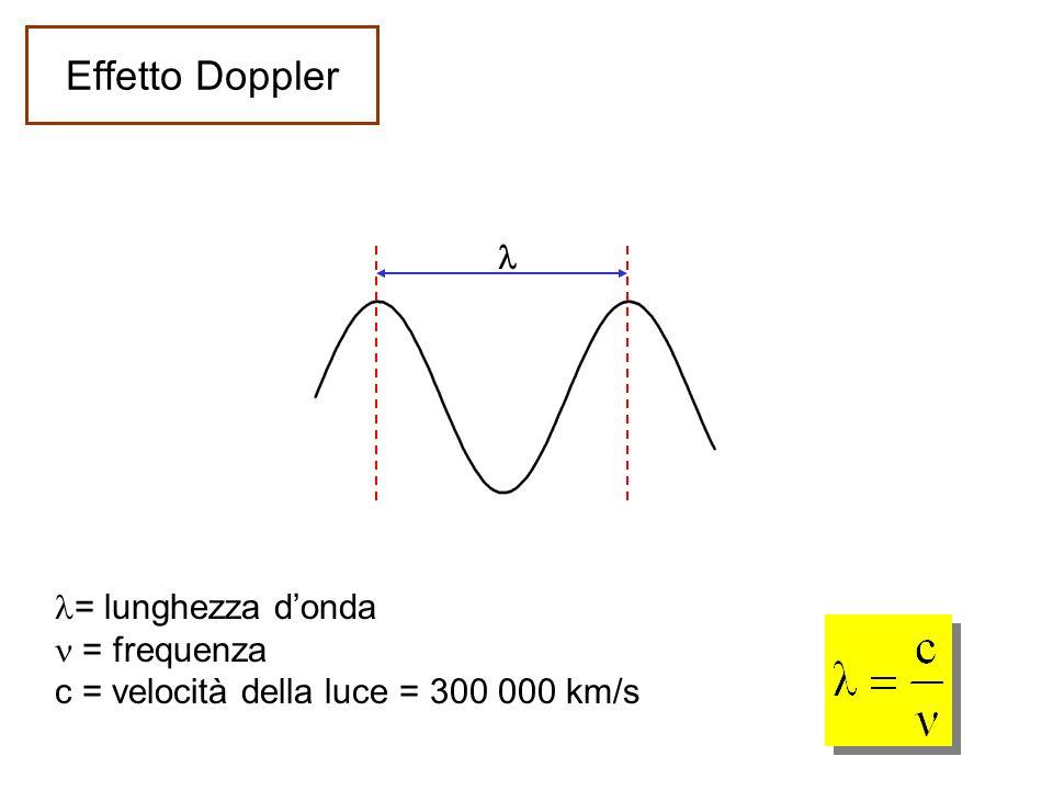 = lunghezza donda = frequenza c = velocità della luce = 300 000 km/s Effetto Doppler
