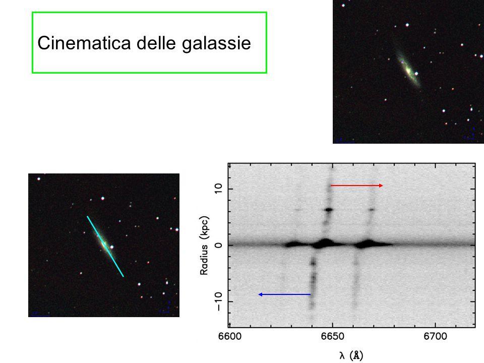 Cinematica delle galassie
