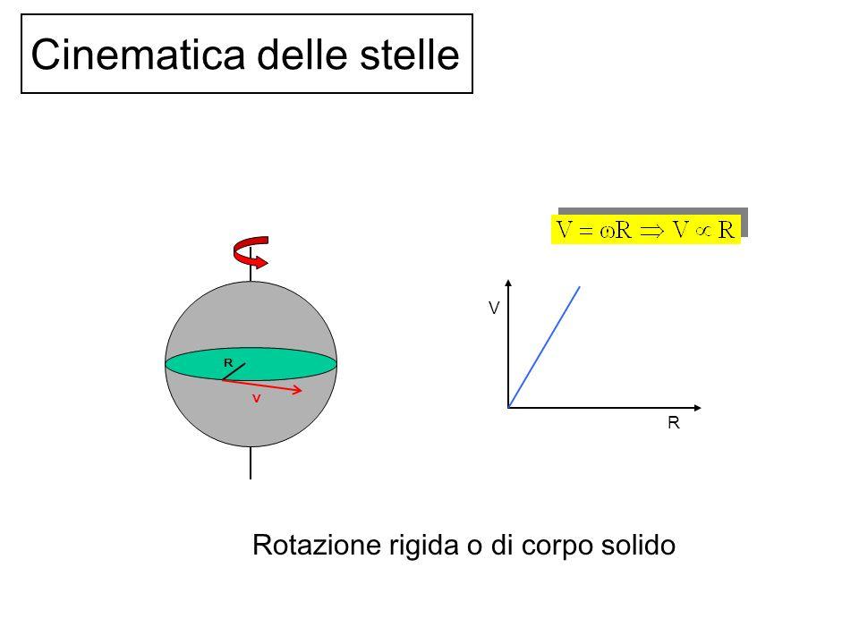 R V R V Cinematica delle stelle Rotazione rigida o di corpo solido