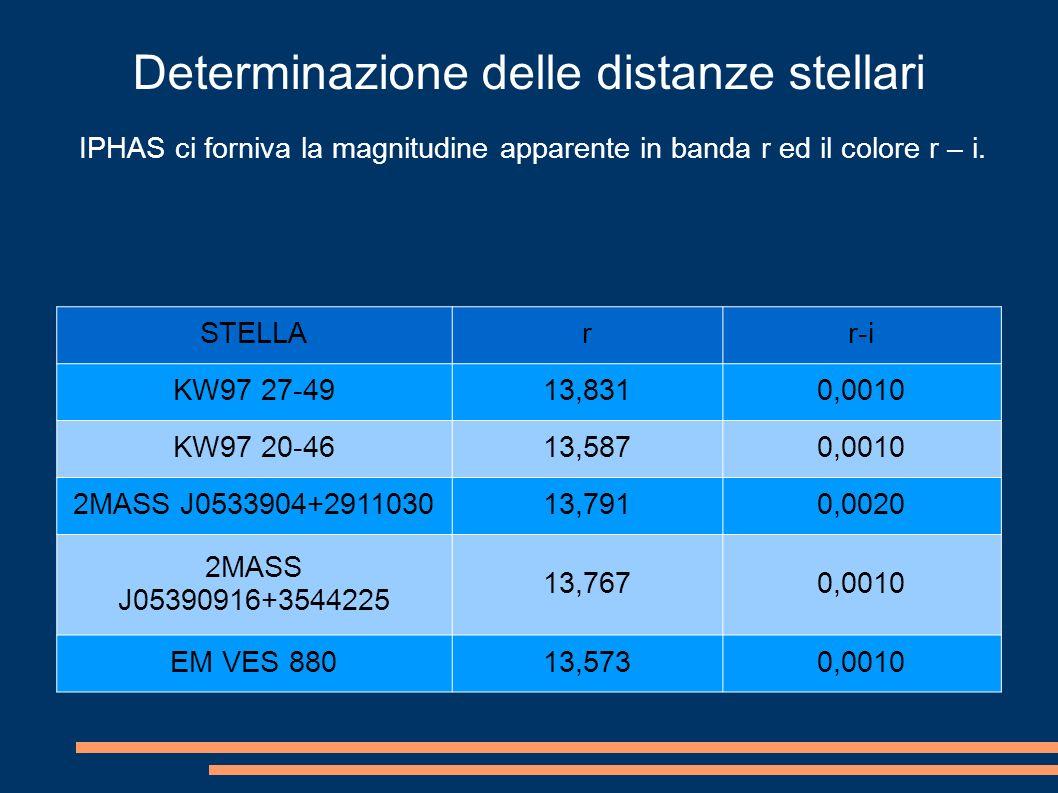 Determinazione delle distanze stellari IPHAS ci forniva la magnitudine apparente in banda r ed il colore r – i.