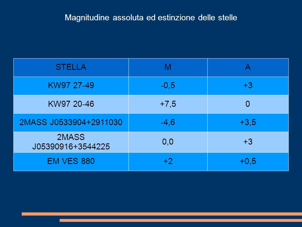 Magnitudine assoluta ed estinzione delle stelle STELLAMA KW97 27-49-0,5+3 KW97 20-46+7,50 2MASS J0533904+2911030-4,6+3,5 2MASS J05390916+3544225 0,0+3 EM VES 880+2+0,5