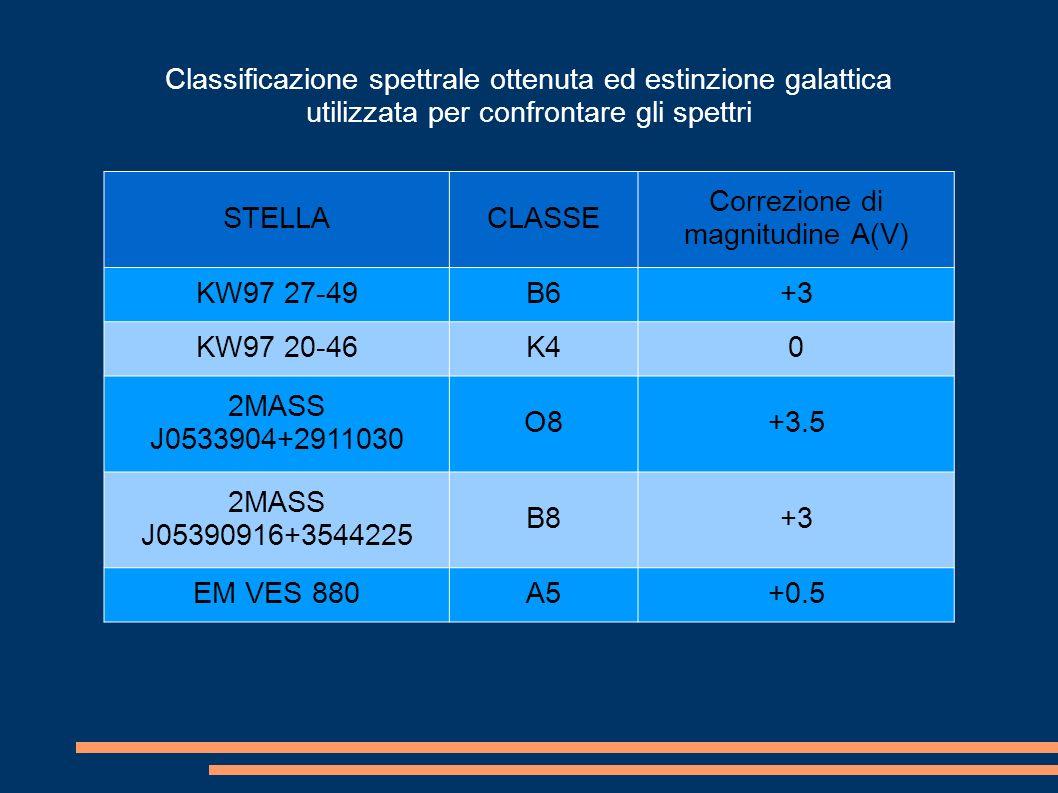 Classificazione spettrale ottenuta ed estinzione galattica utilizzata per confrontare gli spettri STELLACLASSE Correzione di magnitudine A(V) KW97 27-49B6+3 KW97 20-46K40 2MASS J0533904+2911030 O8+3.5 2MASS J05390916+3544225 B8+3 EM VES 880A5+0.5