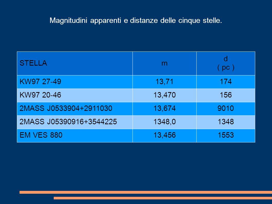 Magnitudini apparenti e distanze delle cinque stelle.