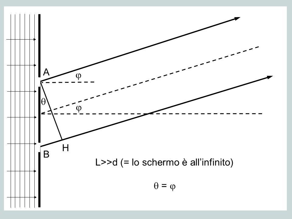 L>>d (= lo schermo è allinfinito) = A B H