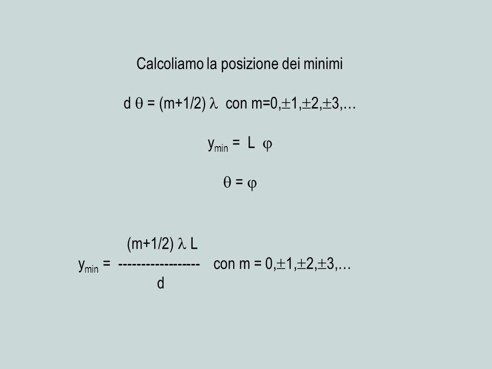 Calcoliamo la posizione dei minimi d = (m+1/2) con m=0, 1, 2, 3,… y min = L = (m+1/2) L y min = ------------------ con m = 0, 1, 2, 3,… d