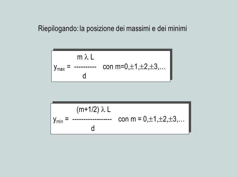 m L y max = ---------- con m=0, 1, 2, 3,… d m L y max = ---------- con m=0, 1, 2, 3,… d (m+1/2) L y min = ------------------ con m = 0, 1, 2, 3,… d (m+1/2) L y min = ------------------ con m = 0, 1, 2, 3,… d Riepilogando: la posizione dei massimi e dei minimi