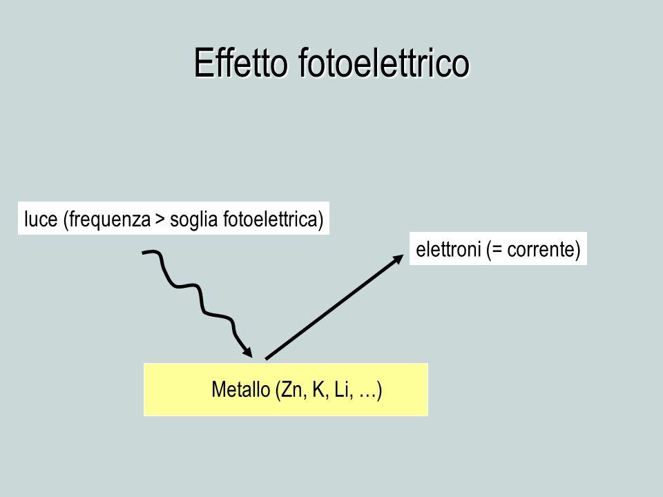 Effetto fotoelettrico Metallo (Zn, K, Li, …) elettroni (= corrente) luce (frequenza > soglia fotoelettrica)