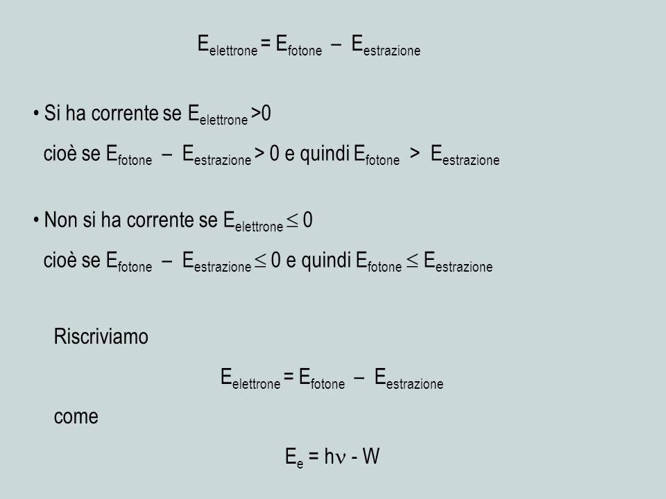 E elettrone = E fotone – E estrazione Si ha corrente se E elettrone >0 cioè se E fotone – E estrazione > 0 e quindi E fotone > E estrazione Non si ha corrente se E elettrone 0 cioè se E fotone – E estrazione 0 e quindi E fotone E estrazione Riscriviamo E elettrone = E fotone – E estrazione come E e = h - W
