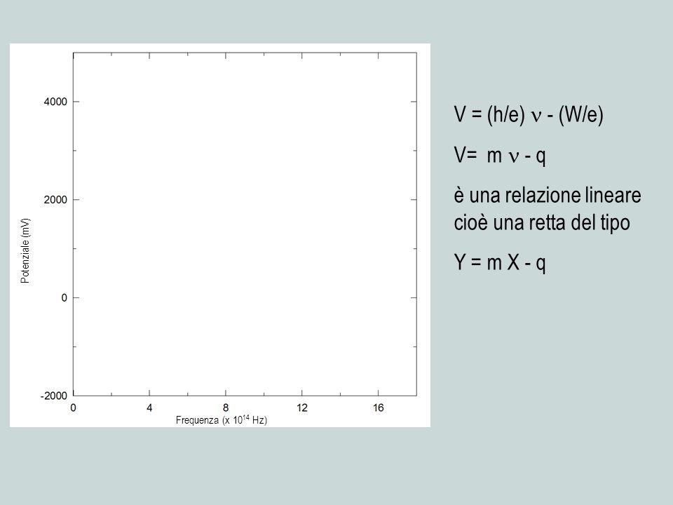V= m - q è una relazione lineare cioè una retta del tipo Y = m X - q Frequenza (x 10 14 Hz) Potenziale (mV)