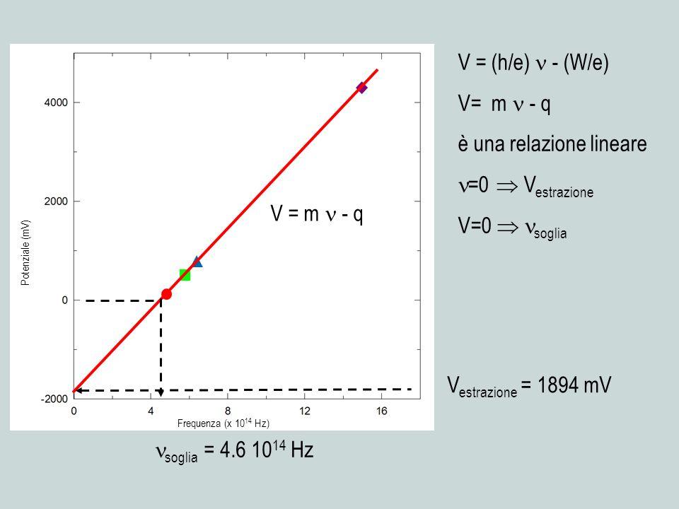 V estrazione = 1894 mV soglia = 4.6 10 14 Hz Frequenza (x 10 14 Hz) Potenziale (mV) V = m - q V = (h/e) - (W/e) V= m - q è una relazione lineare =0 V estrazione V=0 soglia