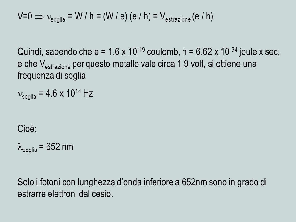 V=0 soglia = W / h = (W / e) (e / h) = V estrazione (e / h) Quindi, sapendo che e = 1.6 x 10 -19 coulomb, h = 6.62 x 10 -34 joule x sec, e che V estrazione per questo metallo vale circa 1.9 volt, si ottiene una frequenza di soglia soglia = 4.6 x 10 14 Hz Cioè: soglia = 652 nm Solo i fotoni con lunghezza donda inferiore a 652nm sono in grado di estrarre elettroni dal cesio.
