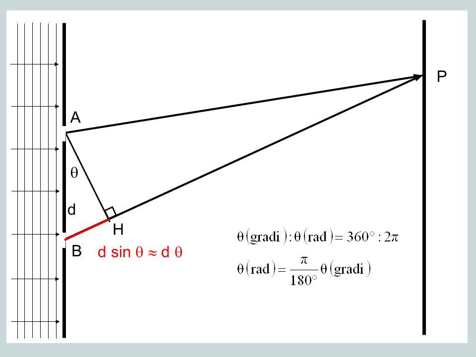 0 2 1 Si ha un massimo (=interferenza costruttiva) quando d = m con m=0, 1, 2, 3,…