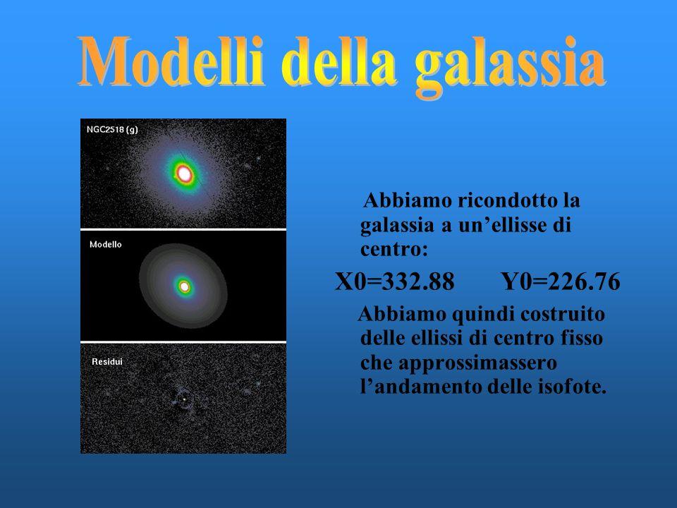 Abbiamo ricondotto la galassia a unellisse di centro: X0=332.88 Y0=226.76 Abbiamo quindi costruito delle ellissi di centro fisso che approssimassero landamento delle isofote.