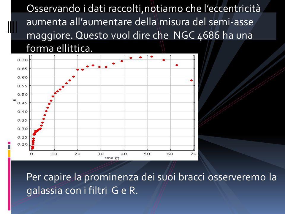 Osservando i dati raccolti,notiamo che leccentricità aumenta allaumentare della misura del semi-asse maggiore. Questo vuol dire che NGC 4686 ha una fo