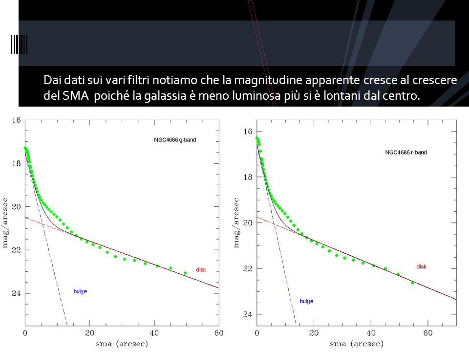 Dai dati sui vari filtri notiamo che la magnitudine apparente cresce al crescere del SMA poiché la galassia è meno luminosa più si è lontani dal centro.