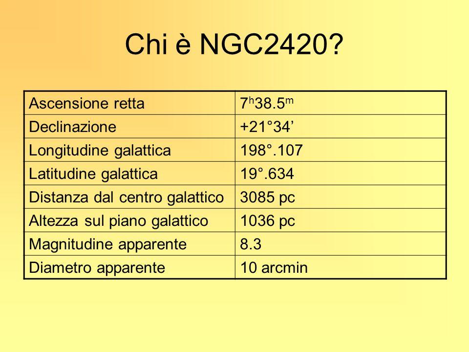 Chi è NGC2420? Ascensione retta7 h 38.5 m Declinazione+21°34 Longitudine galattica198°.107 Latitudine galattica19°.634 Distanza dal centro galattico30