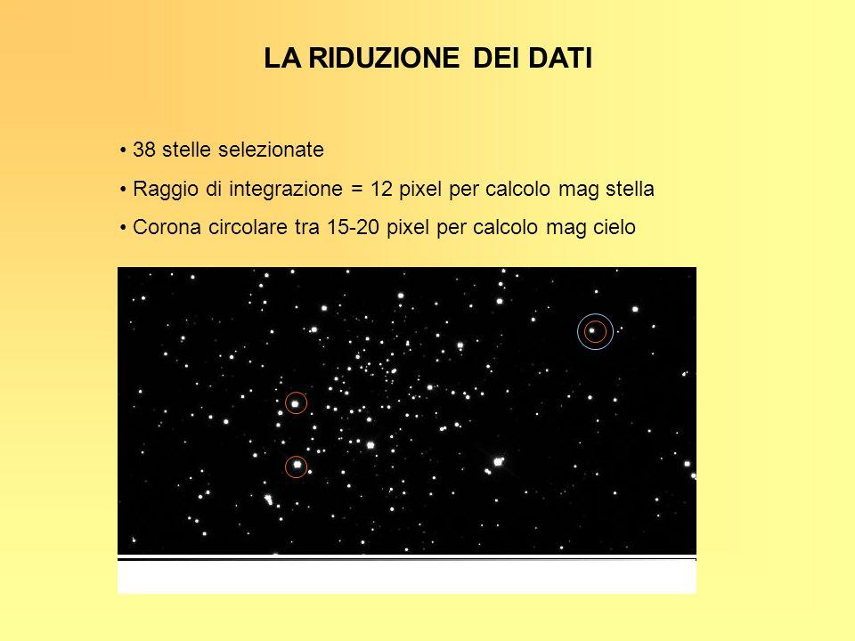 LA RIDUZIONE DEI DATI 38 stelle selezionate Raggio di integrazione = 12 pixel per calcolo mag stella Corona circolare tra 15-20 pixel per calcolo mag