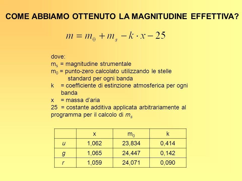 COME ABBIAMO OTTENUTO LA MAGNITUDINE EFFETTIVA? dove: m s = magnitudine strumentale m 0 = punto-zero calcolato utilizzando le stelle standard per ogni