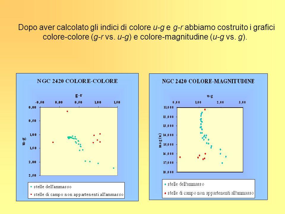 Dopo aver calcolato gli indici di colore u-g e g-r abbiamo costruito i grafici colore-colore (g-r vs. u-g) e colore-magnitudine (u-g vs. g).