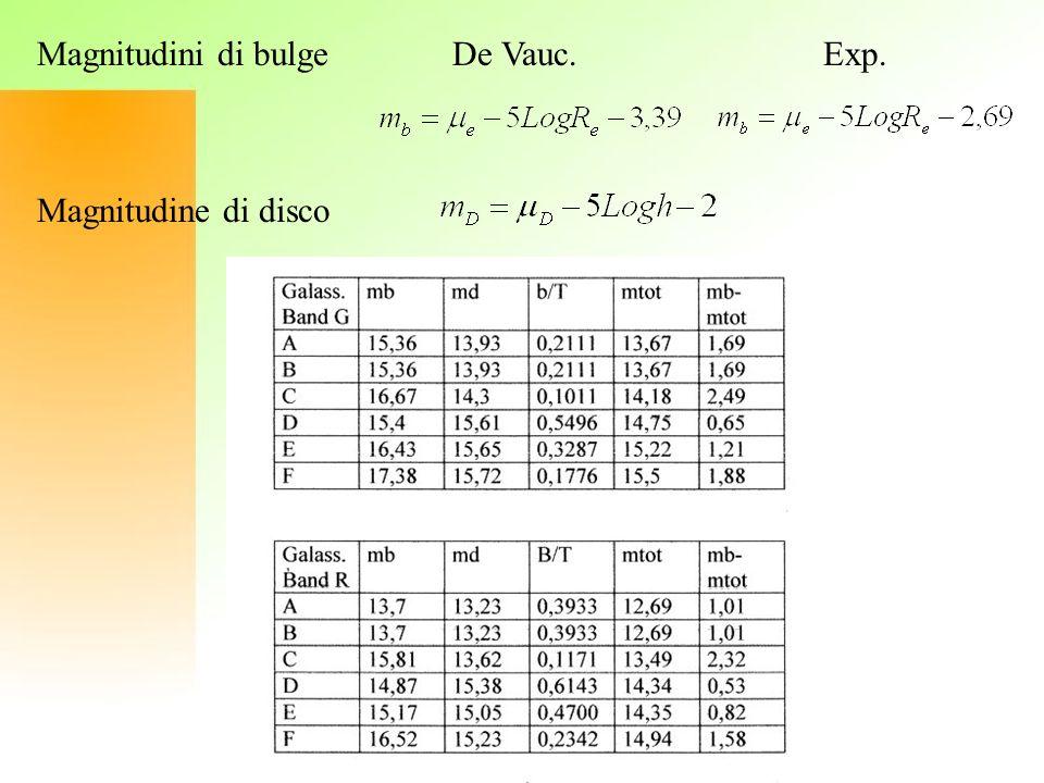 Magnitudini di bulge De Vauc. Exp. Magnitudine di disco