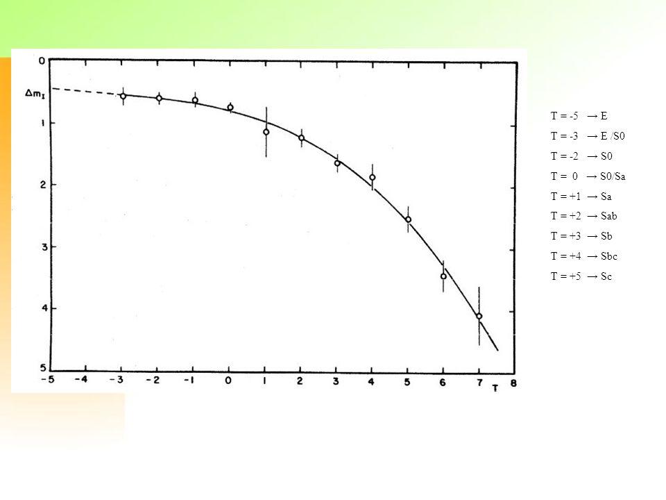 T = -5 E T = -3 E /S0 T = -2 S0 T = 0 S0/Sa T = +1 Sa T = +2 Sab T = +3 Sb T = +4 Sbc T = +5 Sc