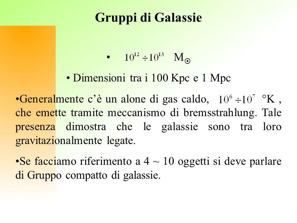 Gruppi di Galassie M Dimensioni tra i 100 Kpc e 1 Mpc Generalmente cè un alone di gas caldo, °K, che emette tramite meccanismo di bremsstrahlung. Tale