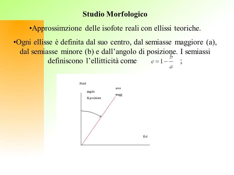 Studio Morfologico Approssimzione delle isofote reali con ellissi teoriche. Ogni ellisse è definita dal suo centro, dal semiasse maggiore (a), dal sem