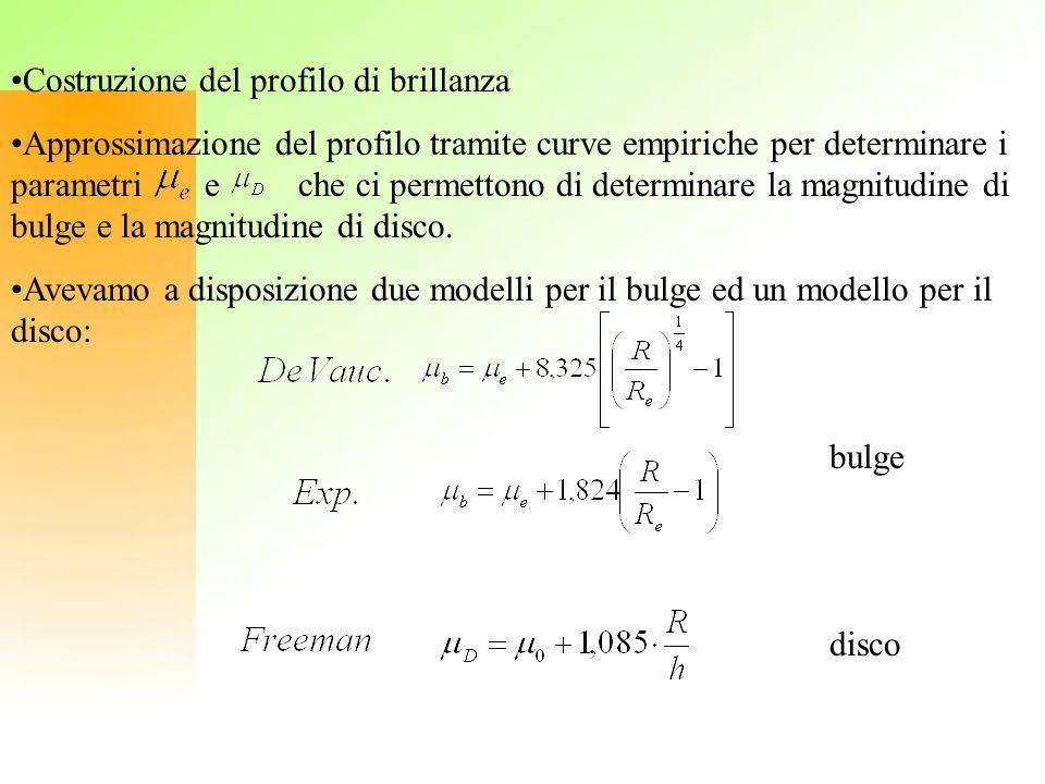 Costruzione del profilo di brillanza Approssimazione del profilo tramite curve empiriche per determinare i parametri e che ci permettono di determinar