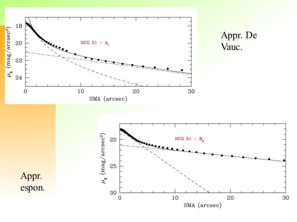 Sintesi di popolazione La sintesi di popolazione consiste nel combinare linearmente una serie di spettri di diverse stelle di riferimento, in maniera da riprodurre lo spettro osservato di una galassia.