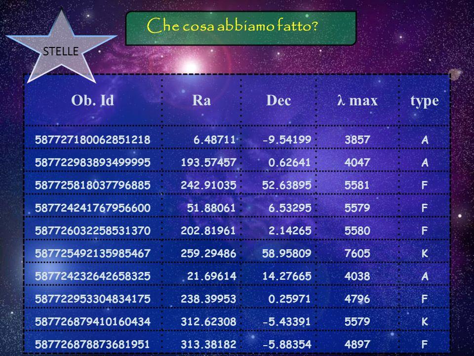 Che cosa abbiamo fatto? Diamo unocchiata agli oggetti Prendiamo 10 galassie e 10 stelle Indice -1 < g-r < 2Z < 0,1 Dati Osservativi