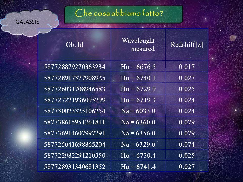 Calcoliamo il redshift delle galassie Z = Δλ/λ 0 Righe usate: Per le galassie calde usiamo lHα Per quelle fredde la riga del Na Il redshift trovato è