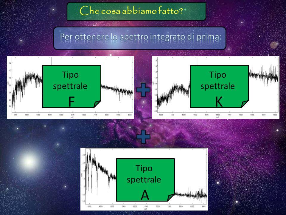 e cerchiamo di trovare la combinazione di spettri stellari che lo approssimi meglio Spettro galassia Spettro Combinato Che cosa abbiamo fatto?