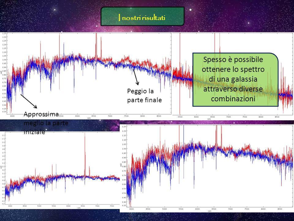 Ecco i grafici che abbiamo ottenuto (grafico + ingrandimento):